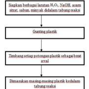sifat kimia dan ekstraksi kemasan
